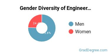 General Engineering Majors in MS Gender Diversity Statistics