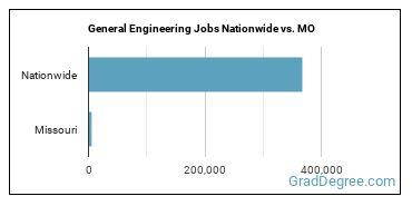 General Engineering Jobs Nationwide vs. MO