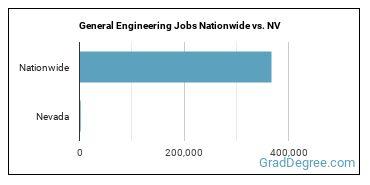 General Engineering Jobs Nationwide vs. NV