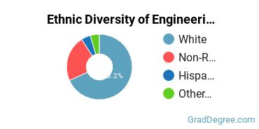 General Engineering Majors in NC Ethnic Diversity Statistics