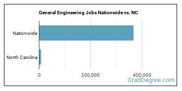 General Engineering Jobs Nationwide vs. NC