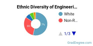 General Engineering Majors in OH Ethnic Diversity Statistics
