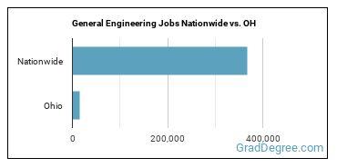 General Engineering Jobs Nationwide vs. OH