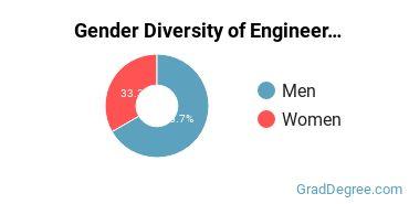 General Engineering Majors in OR Gender Diversity Statistics