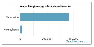 General Engineering Jobs Nationwide vs. PA