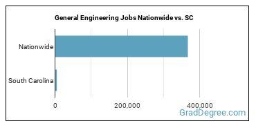 General Engineering Jobs Nationwide vs. SC