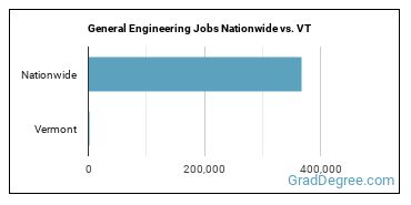 General Engineering Jobs Nationwide vs. VT