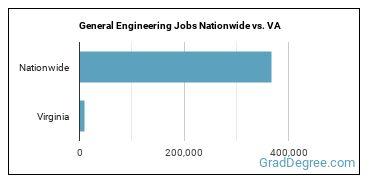 General Engineering Jobs Nationwide vs. VA