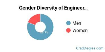 General Engineering Majors in WV Gender Diversity Statistics