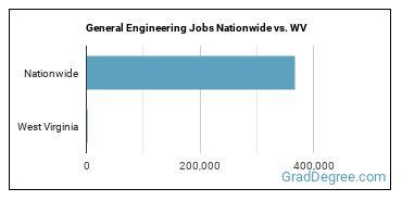 General Engineering Jobs Nationwide vs. WV