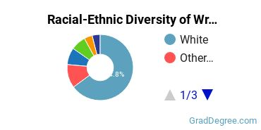 Racial-Ethnic Diversity of Writing Students with Master's Degrees