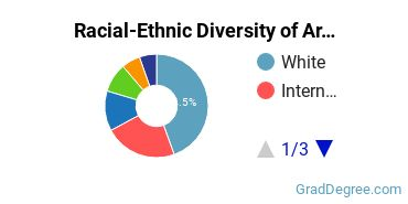 Racial-Ethnic Diversity of Area Studies Students with Master's Degrees