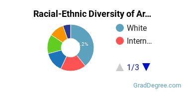 Racial-Ethnic Diversity of Area, Ethnic, Culture, & Gender Studies Students with Master's Degrees