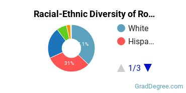 Racial-Ethnic Diversity of Romance Languages Students with Master's Degrees