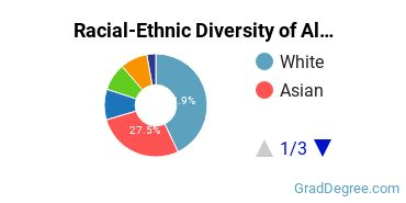 Racial-Ethnic Diversity of Alternative Medicine Students with Master's Degrees