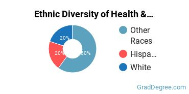 Health/Medical Admin Services Majors in AK Ethnic Diversity Statistics