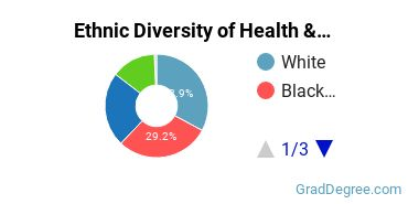 Health/Medical Admin Services Majors in AZ Ethnic Diversity Statistics