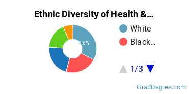 Health/Medical Admin Services Majors in CA Ethnic Diversity Statistics