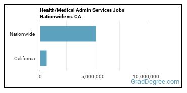 Health/Medical Admin Services Jobs Nationwide vs. CA