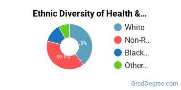 Health/Medical Admin Services Majors in DE Ethnic Diversity Statistics