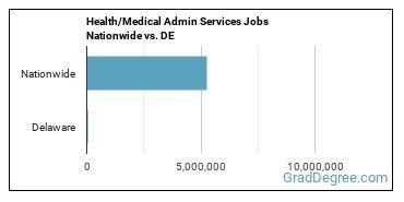Health/Medical Admin Services Jobs Nationwide vs. DE