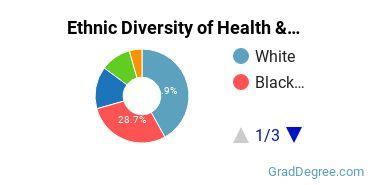 Health/Medical Admin Services Majors in DC Ethnic Diversity Statistics