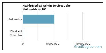 Health/Medical Admin Services Jobs Nationwide vs. DC