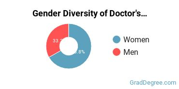 Gender Diversity of Doctor's Degrees in Health & Medical Administrative Services