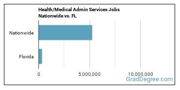 Health/Medical Admin Services Jobs Nationwide vs. FL