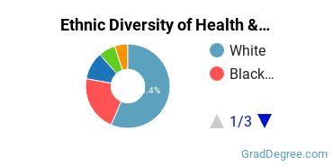 Health/Medical Admin Services Majors in IL Ethnic Diversity Statistics