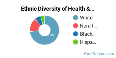 Health/Medical Admin Services Majors in KY Ethnic Diversity Statistics