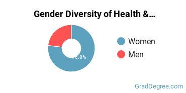 Health/Medical Admin Services Majors in MD Gender Diversity Statistics