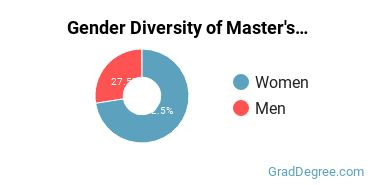 Gender Diversity of Master's Degree in Health & Medical Administrative Services