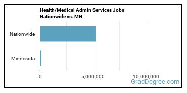 Health/Medical Admin Services Jobs Nationwide vs. MN