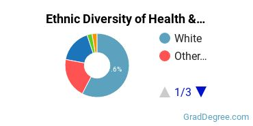 Health/Medical Admin Services Majors in MT Ethnic Diversity Statistics