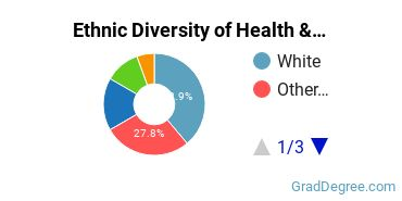 Health/Medical Admin Services Majors in NV Ethnic Diversity Statistics