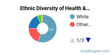 Health/Medical Admin Services Majors in NH Ethnic Diversity Statistics