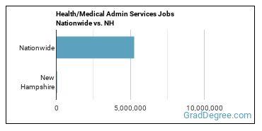 Health/Medical Admin Services Jobs Nationwide vs. NH