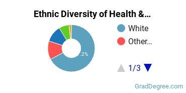 Health/Medical Admin Services Majors in OK Ethnic Diversity Statistics