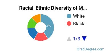 Racial-Ethnic Diversity of Medical Prep Students with Master's Degrees