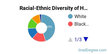 Racial-Ethnic Diversity of Health Science Students with Master's Degrees
