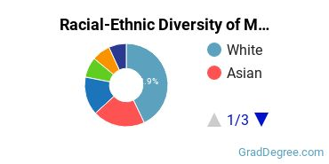 Racial-Ethnic Diversity of Medical Science Students with Master's Degrees