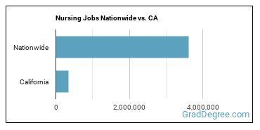 Nursing Jobs Nationwide vs. CA