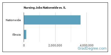 Nursing Jobs Nationwide vs. IL