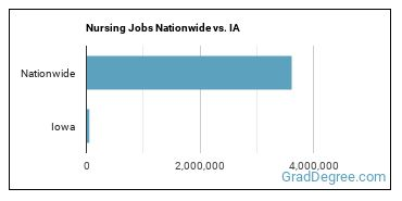 Nursing Jobs Nationwide vs. IA
