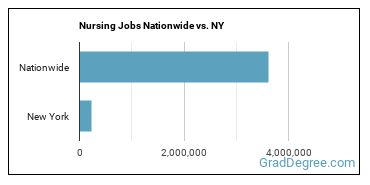 Nursing Jobs Nationwide vs. NY
