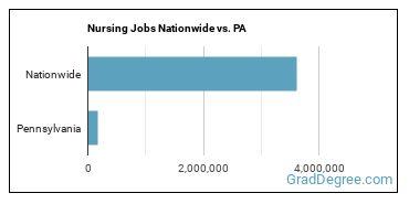 Nursing Jobs Nationwide vs. PA