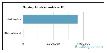 Nursing Jobs Nationwide vs. RI