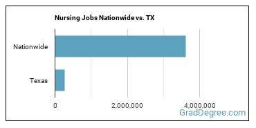 Nursing Jobs Nationwide vs. TX