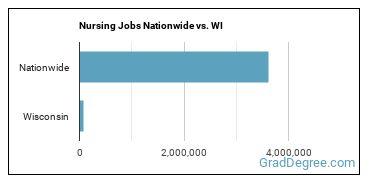 Nursing Jobs Nationwide vs. WI